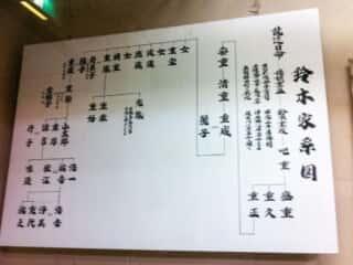 舟木石上神社 鈴木家系図